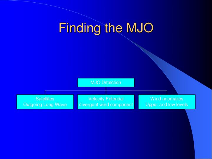 Finding the MJO