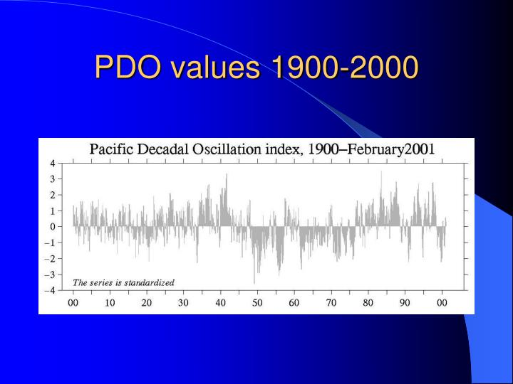 PDO values 1900-2000