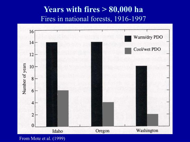 Years with fires > 80,000 ha