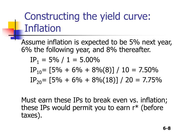 Constructing the yield curve: