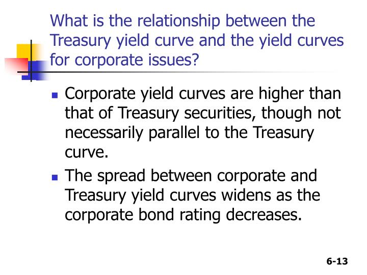 What is the relationship between the Treasury yield curve and the yield curves for corporate issues?