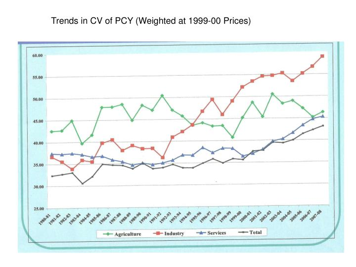 Trends in CV of PCY (Weighted at 1999-00 Prices)