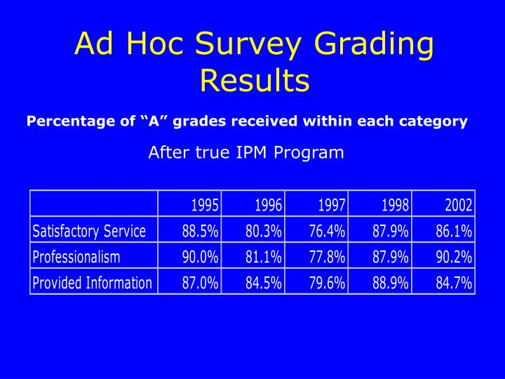 Ad Hoc Survey Grading Results