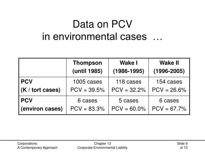 Data on PCV