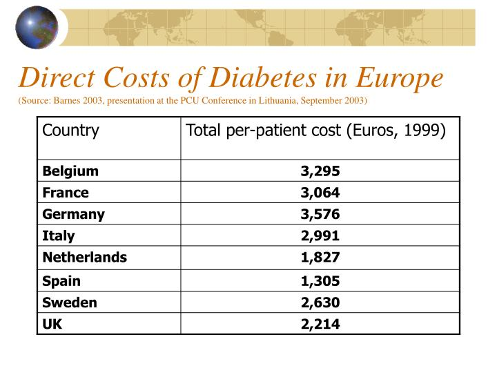 Direct Costs of Diabetes