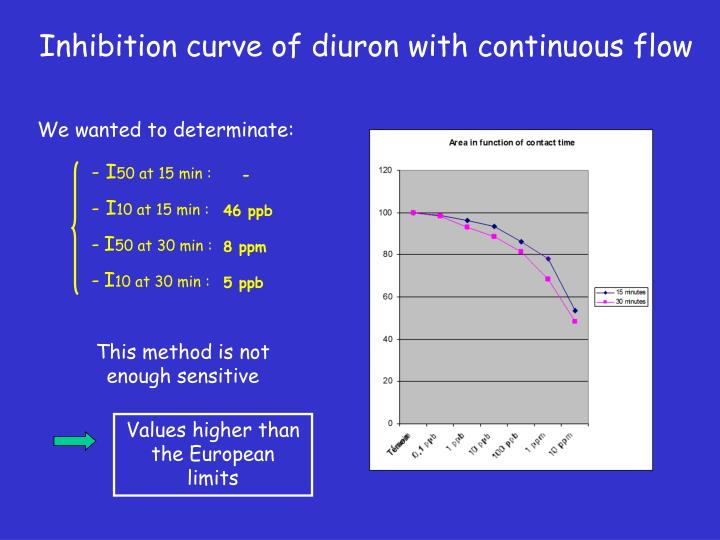 Inhibition curve of diuron with continuous flow