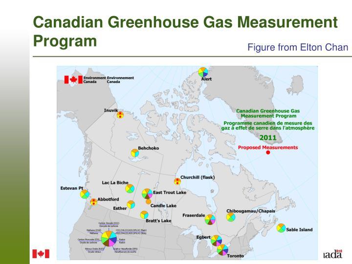 Canadian Greenhouse Gas Measurement Program