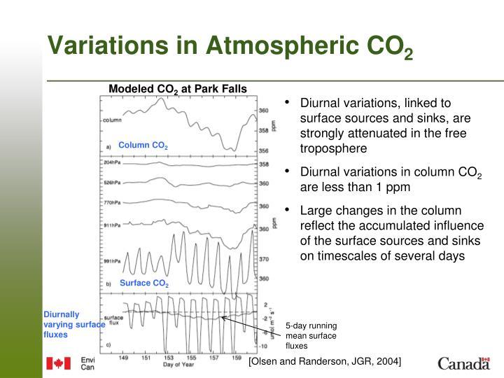 Variations in Atmospheric CO
