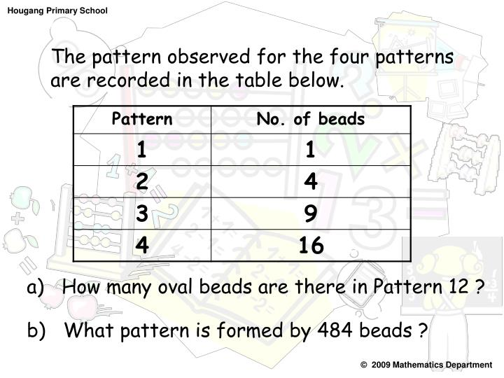 The pattern observed for the four patterns are recorded in the table below.
