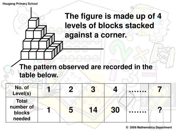 The figure is made up of 4 levels of blocks stacked against a corner.