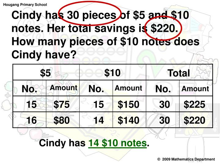 Cindy has 30 pieces of $5 and $10 notes. Her total savings is $220.   How many pieces of $10 notes does Cindy have?