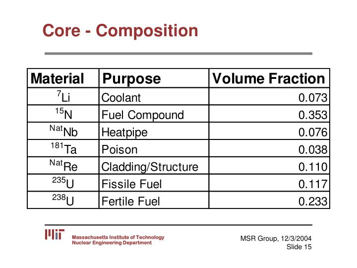 Core - Composition