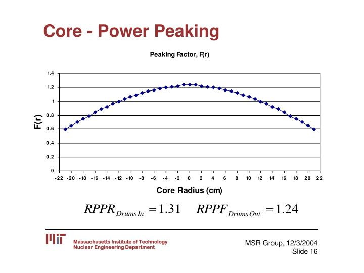 Core - Power Peaking