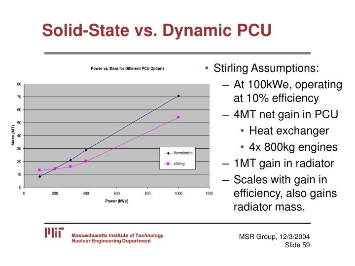 Solid-State vs. Dynamic PCU
