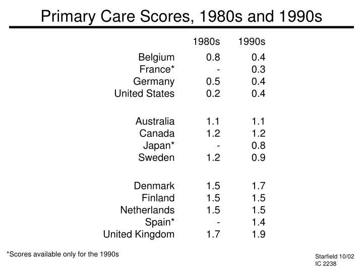 Primary Care Scores, 1980s and 1990s
