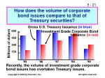 how does the volume of corporate bond issues compare to that of treasury securities