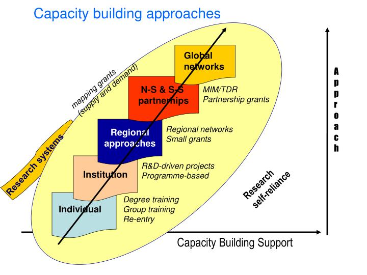 Capacity building approaches