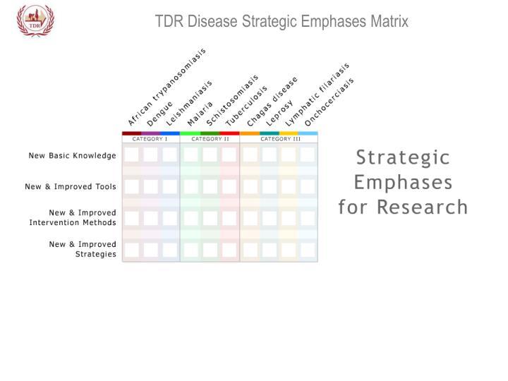 TDR Disease Strategic Emphases Matrix