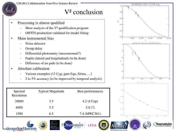 V² conclusion