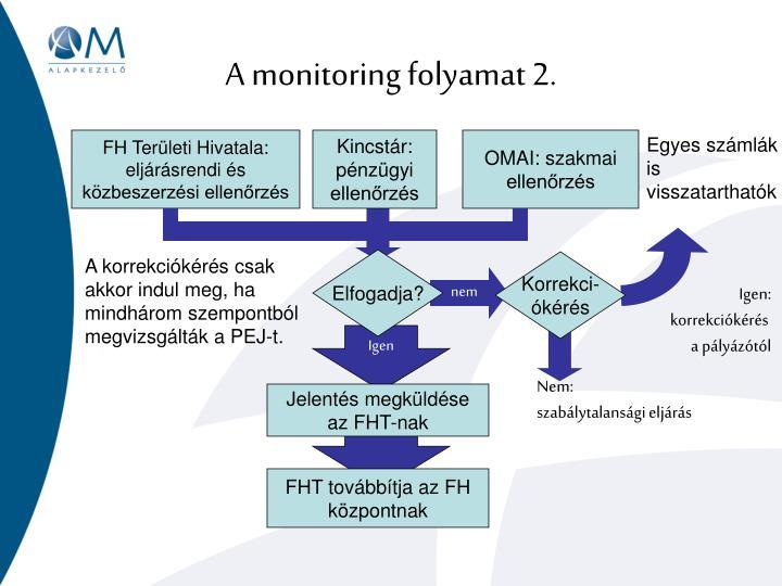 A monitoring folyamat 2.
