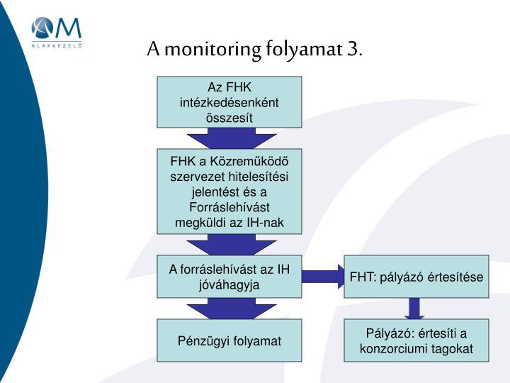 A monitoring folyamat 3.