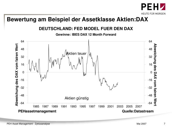 Bewertung am Beispiel der Assetklasse Aktien:DAX