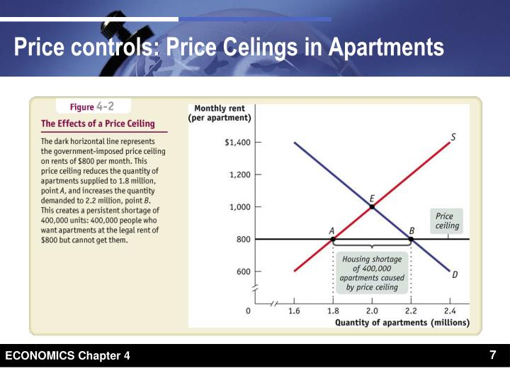 Price controls: Price Celings in Apartments