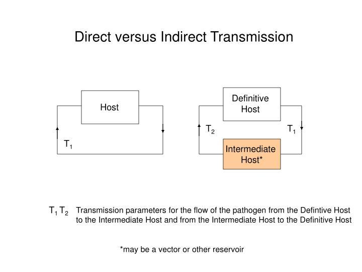 Direct versus Indirect Transmission