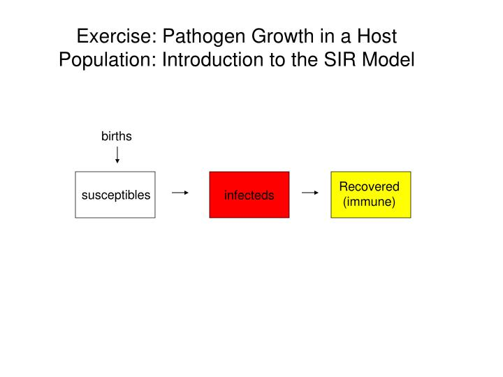 Exercise: Pathogen Growth in a Host Population: Introduction to the SIR Model