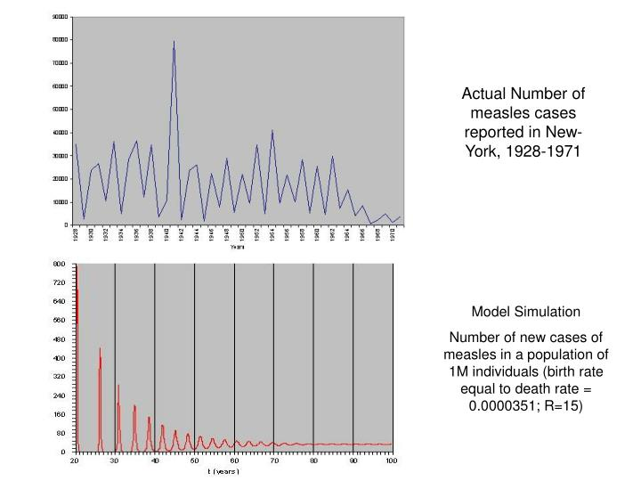 Actual Number of measles cases reported in New-York, 1928-1971