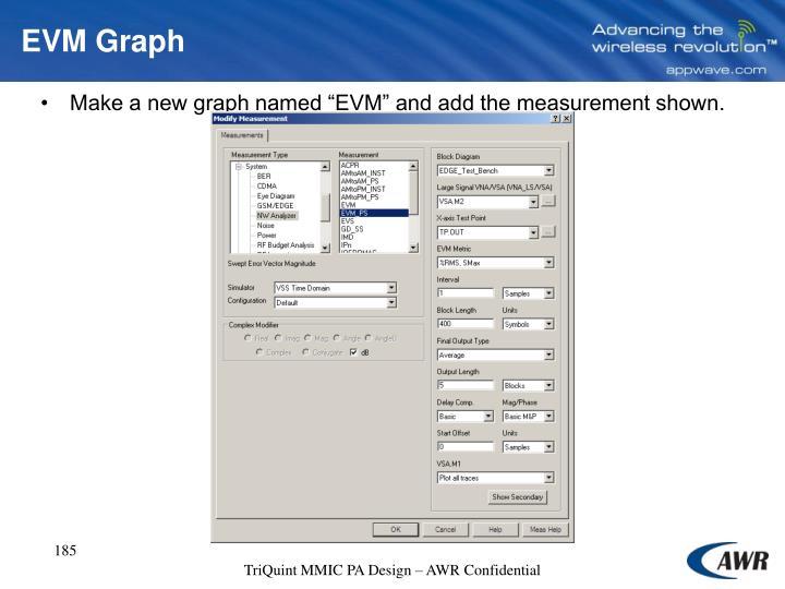 EVM Graph