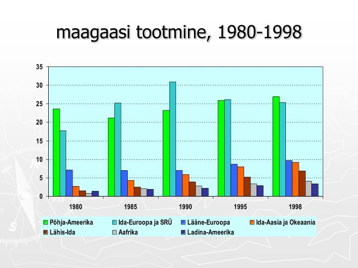 maagaasi tootmine, 1980-1998