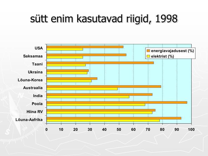 sütt enim kasutavad riigid, 1998