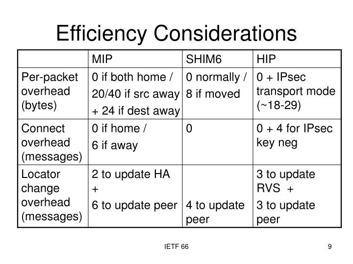 Efficiency Considerations