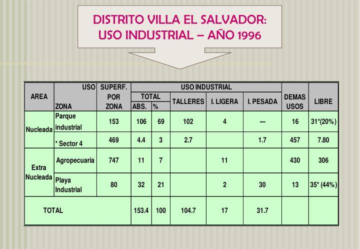 DISTRITO VILLA EL SALVADOR:
