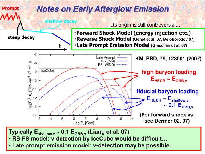 Notes on Early Afterglow Emission