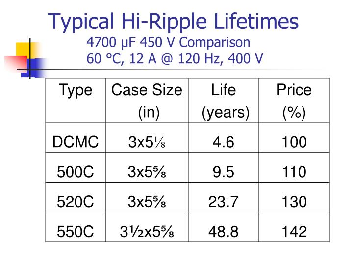Typical Hi-Ripple Lifetimes