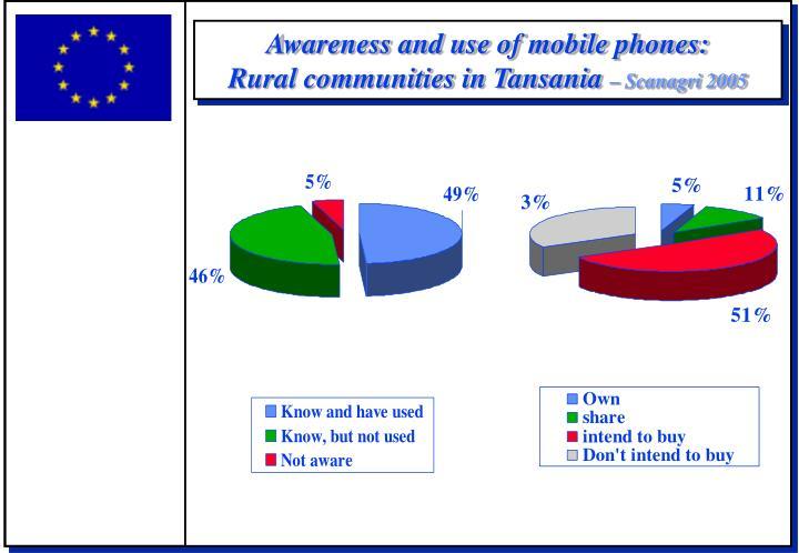 Awareness and use of mobile phones rural communities in tansania scanagri 2005