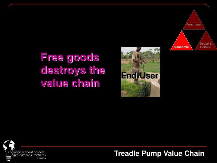Free goods destroys the value chain