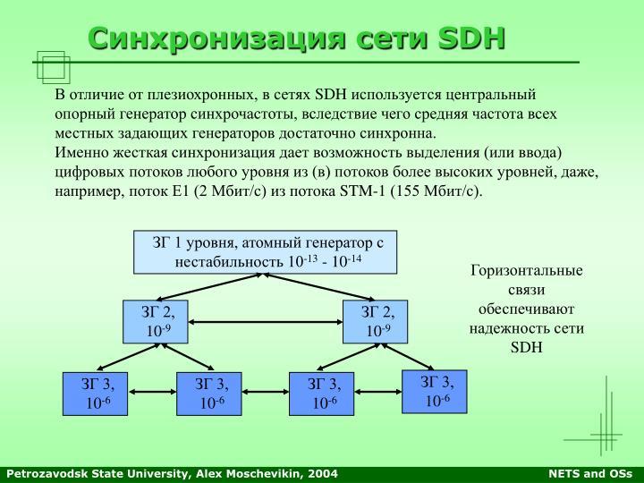 Синхронизация сети