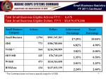 small business statistics fy 2011 continued