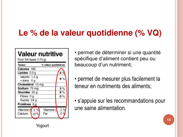 Le % de la valeur quotidienne (% VQ)