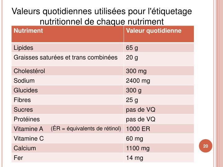 Valeurs quotidiennes utilisées pour l'étiquetage nutritionnel de chaque nutriment