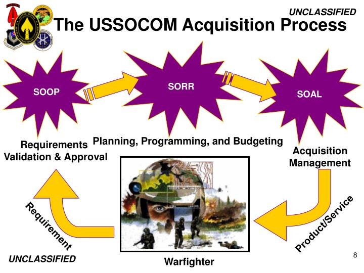 The USSOCOM Acquisition Process