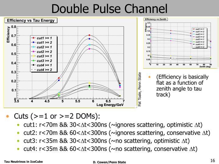 Double Pulse Channel