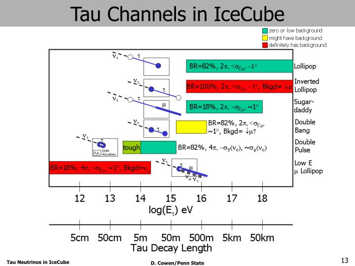Tau Channels in IceCube