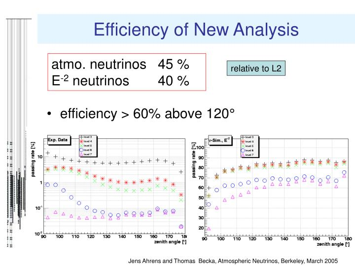 Efficiency of New Analysis