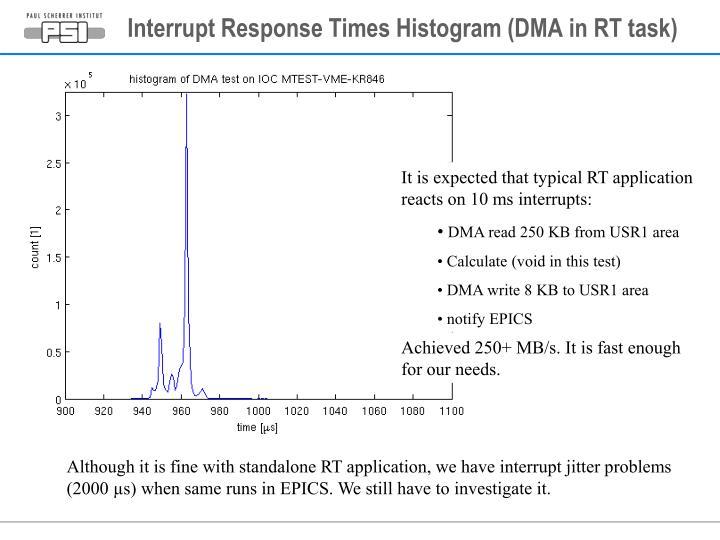 Interrupt Response Times Histogram (DMA in RT task)