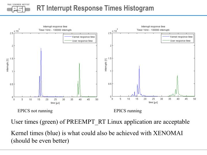 RT Interrupt Response Times Histogram