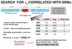 search for correlated with grbs